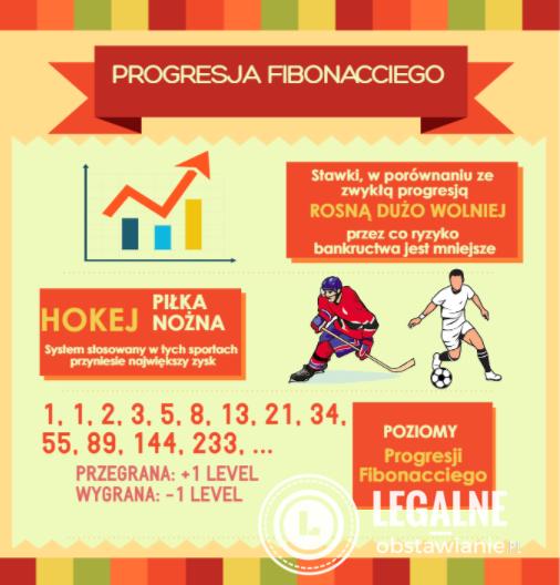 Progresja Fibonacciego