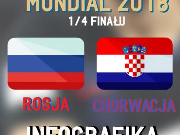 MŚ 2018. Rosja - Chorwacja [INFOGRAFIKA]