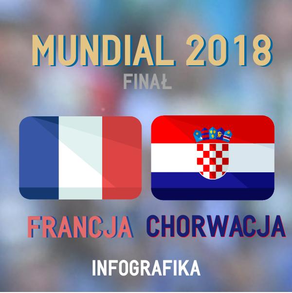 MŚ 2018. Francja - Chorwacja [INFOGRAFIKA]