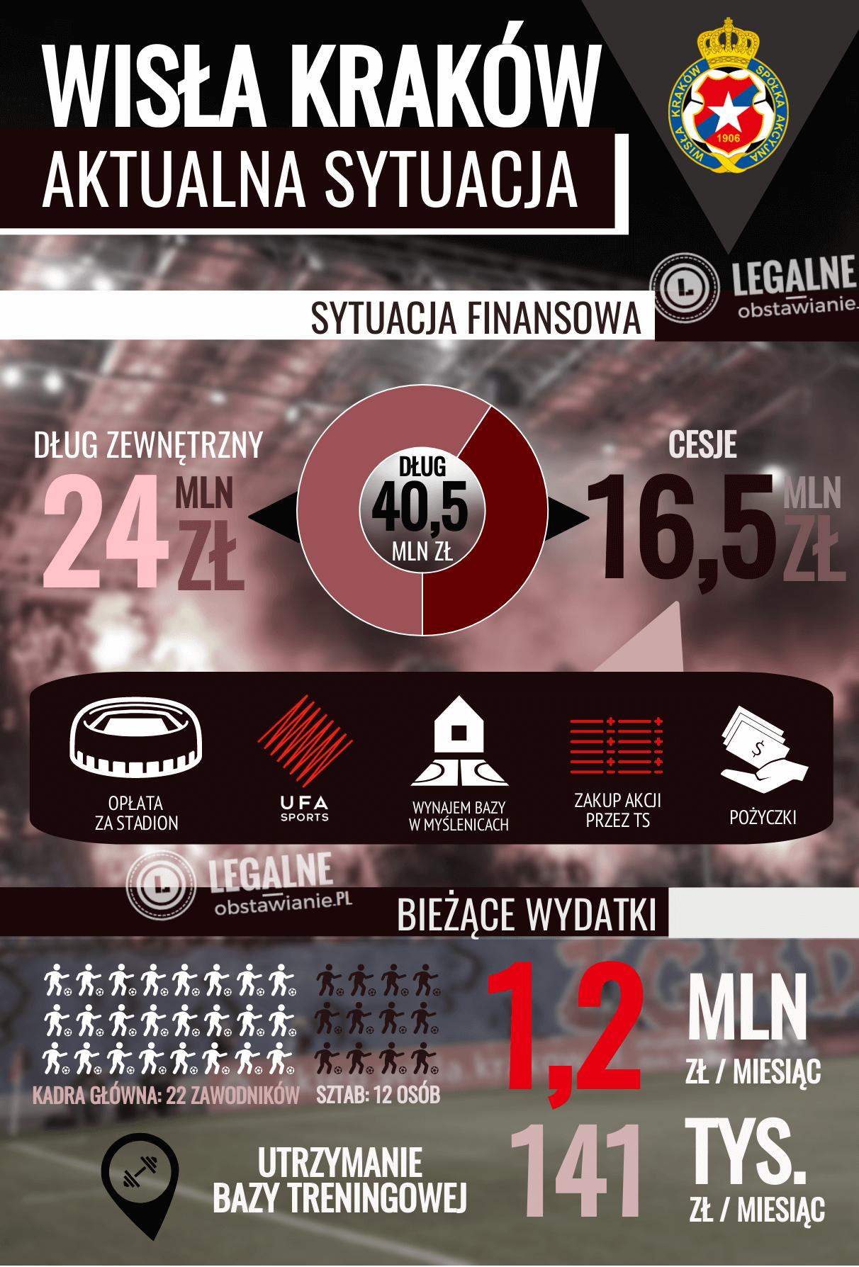 Wisła - infografika